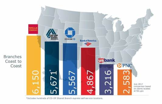 Source: CO-OP Financial Services